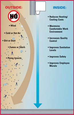 polyurethane powder coating. air curtain  sc 1 st  Bondor Manufacturing Co. & Air Curtain Door Air Curtains Air Doors Mars Air Curtain Mars ...