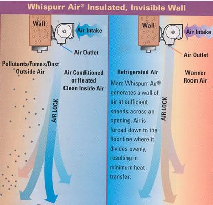 Whispurr Air Air Curtain Door Air Curtains Air Doors Mars Air Curtain Mars Air Door